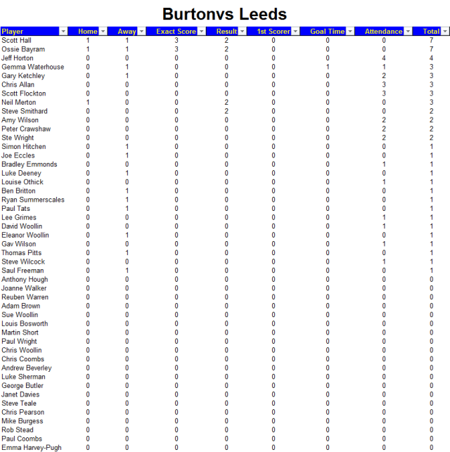 Burton Away Points.png