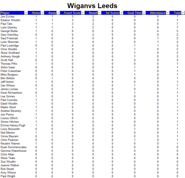 Wigan Away Points